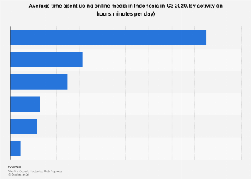 Daily time spent using online media in Indonesia 2017 by activity