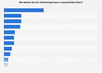 Umfrage zu Aktivitäten an Valentinstag in Österreich nach Geschlecht 2018