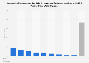 Latin America & the Caribbean: athletes in 2018 Winter Games, by country