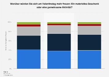 Umfrage zu Geschenken an Valentinstag in Österreich nach Geschlecht 2018