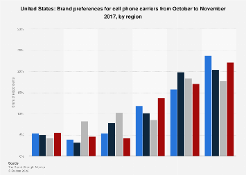 Americans preferring cell phone carriers from October to November 2017, by region