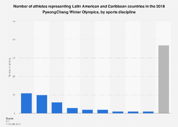 Latin America & the Caribbean: athletes in 2018 Winter Games, by sport