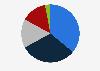 Alsea: sales distribution 2016, by segment