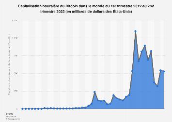 Capitalisation du marché des bitcoins 2012-2019