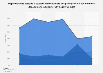 Part de la capitalisation de marché des principales monnaies virtuelles 2015-2019