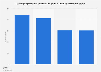 Leading supermarket chains in Belgium 2018, by number of stores