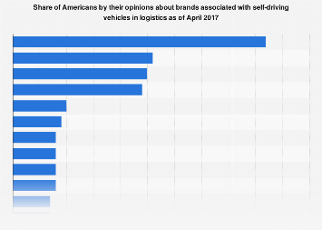 Brands associated with self-driving vehicles in logistics 2017