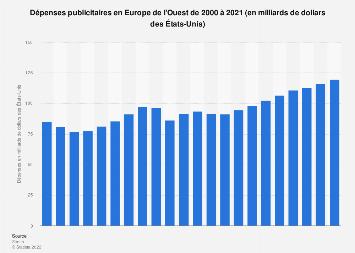 Dépenses publicitaires en Europe de l'Ouest 2000-2021