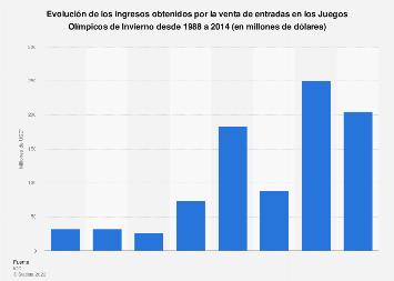 Juegos Olímpicos de Invierno: ingresos por venta de entradas 1988-2014