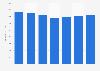Net sales of HKScan 2015-2017