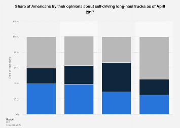 Share of Americans by their opinions about self-driving long-haul trucks 2017