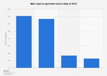 Italy: main ways to spot fake news in 2018