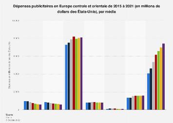 Dépenses publicitaires par média en Europe centrale et orientale 2015-2021