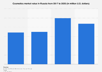 Market value of cosmetics retail in Russia 2013-2017