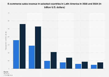 Latin America: e-commerce sales 2018-2022, by country