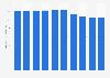 Beauty salon market size in Japan FY 2013-2019