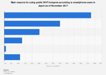 Main motives to use Wi-Fi hotspots in Japan 2017