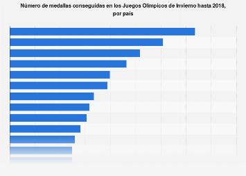 Juegos Olímpicos de Invierno: medallero histórico por país hasta 2018