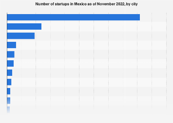 Mexico: geographical distribution of start-ups in 2016, by city