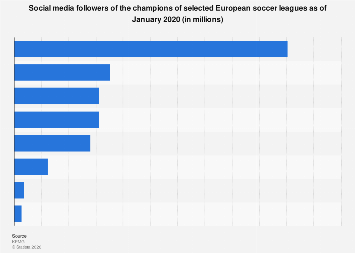 Social media following of champions of selected European soccer leagues 2017