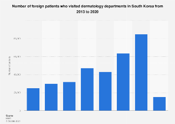 Foreign dermatology patient number South Korea 2013-2016