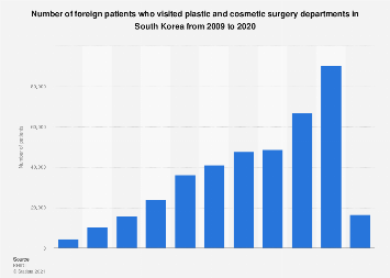 Foreign plastic surgery patient number South Korea 2013-2017