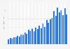 Umsatz von JD.com bis zum 2. Quartal 2019