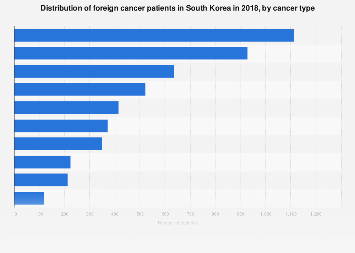 Foreign patient distribution in South Korea 2016, by cancer type