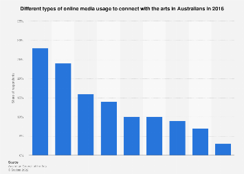 Media usage to engage with the arts online Australia 2016