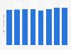 Hypermarket size in South Korea 2015-2018