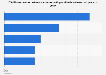 Performance issues of iOS devices worldwide 2017