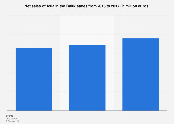 Net sales of Atria in the Baltic states 2015-2017