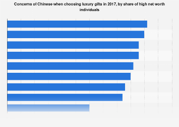 Concerns while choosing luxury gifts China 2017 by share of HNWIs
