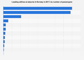 Leading airlines at airports in Norway 2017, by number of  passengers