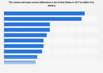 The richest self-made women billionaires in the U.S. in 2017