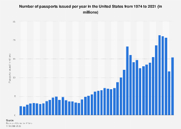 Passports issued per year in the United States 1974-2018