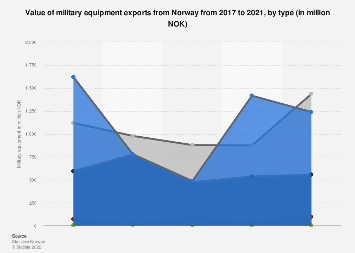 Distribution of military equipment exports from Norway 2012-2017, by type