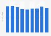 Rubber footwear stock quantity in Japan 2012-2017