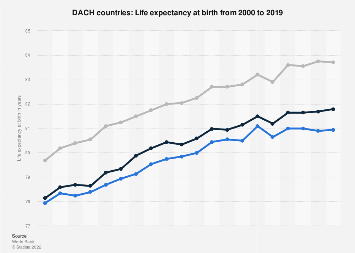 Life expectancy at birth in the DACH countries 2015