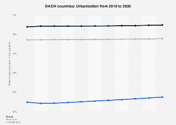 Urbanization in the DACH countries 2016