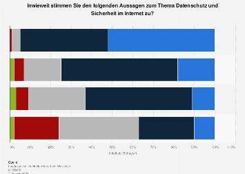 Umfrage zum Thema Datenschutz und Sicherheit im Internet in Deutschland 2018