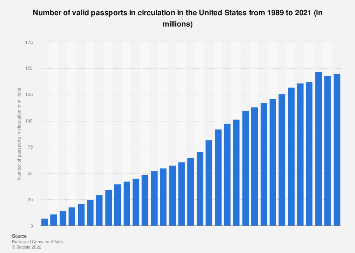 Valid U.S. passports in circulation 1989-2019