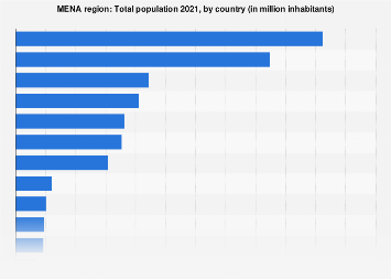 Total population of the MENA countries 2016
