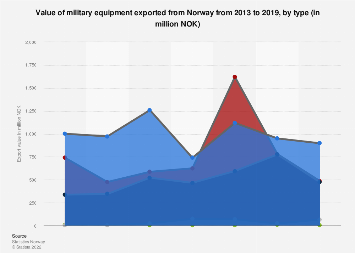Export value of military equipment from Norway 2013-2017, by type