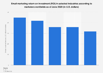 E-mail marketing ROI rating according to marketers worldwide 2017, by industry