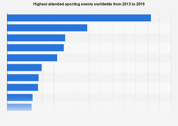 Sports events ranked by attendance worldwide 2013-2016