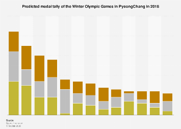 Winter Olympic Games in PyeongChang - predicted medal tally