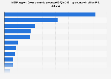 Gross domestic product of the MENA countries in 2016