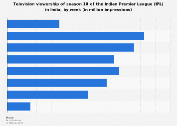Television viewership of the Indian Premier League 10 in India 2017 by week