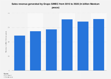 Revenue of Grupo SIMEC 2018 | Statista